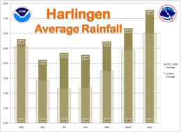 Average Rainfall, Harlingen, For La Nina and 1971 to 2000 climate averaging cycle, three month intervals (click to enlarge)