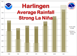Average Rainfall, Harlingen, For strong La Nina and 1971 to 2000 climate averaging cycle, three month intervals (click to enlarge)