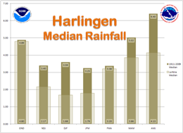 Median Rainfall, Harlingen, For La Nina and 1911 to 2009 period of record, three month intervals (click to enlarge)