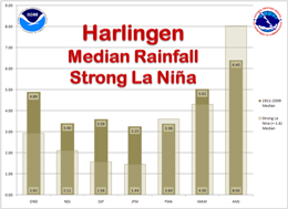 Median Rainfall, Harlingen, For strong La Nina and 1911 to 2009 period of record, three month intervals (click to enlarge)