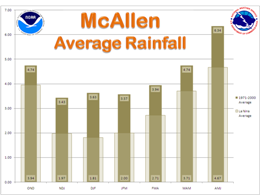 Average Rainfall, McAllen, For La Nina and 1971 to 2000 climate averaging cycle, three month intervals (click to enlarge)