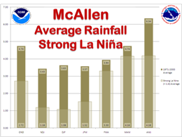 Average Rainfall, McAllen, For strong La Nina and 1971 to 2000 climate averaging cycle, three month intervals (click to enlarge)