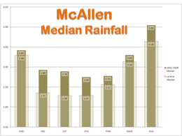 Median Rainfall, McAllen, For La Nina and 1941 to 2000 period of record, three month intervals (click to enlarge)