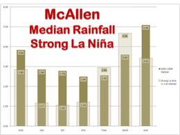 Median Rainfall, McAllen, For strong La Nina and 1941 to 2000 period of record, three month intervals (click to enlarge)