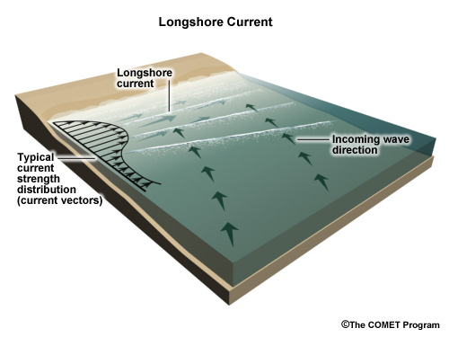 long shore current essay Longshore current and sediment transport on beaches  related downloaded 266 times technical papers  longshore momentum, and energy equations is developed to .