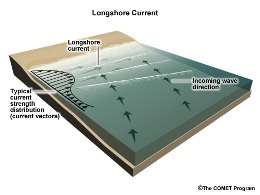 Depiction of longshore current combined with incoming wave action at an angle to the shoreline (click to enlarge)