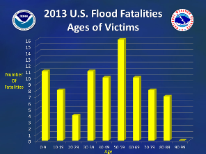 2013 nationwide flood/flash flood fatalities by age (click to enlarge)