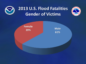 2013 Nationwide flood/flash flood fatalities by gender (click to enlarge)