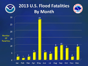 2013 nationwide flood/flash flood fatalities by month (click to enlarge)