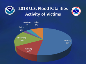 2013 Nationwide flood/flash flood fatalities by activity (click to enlarge)
