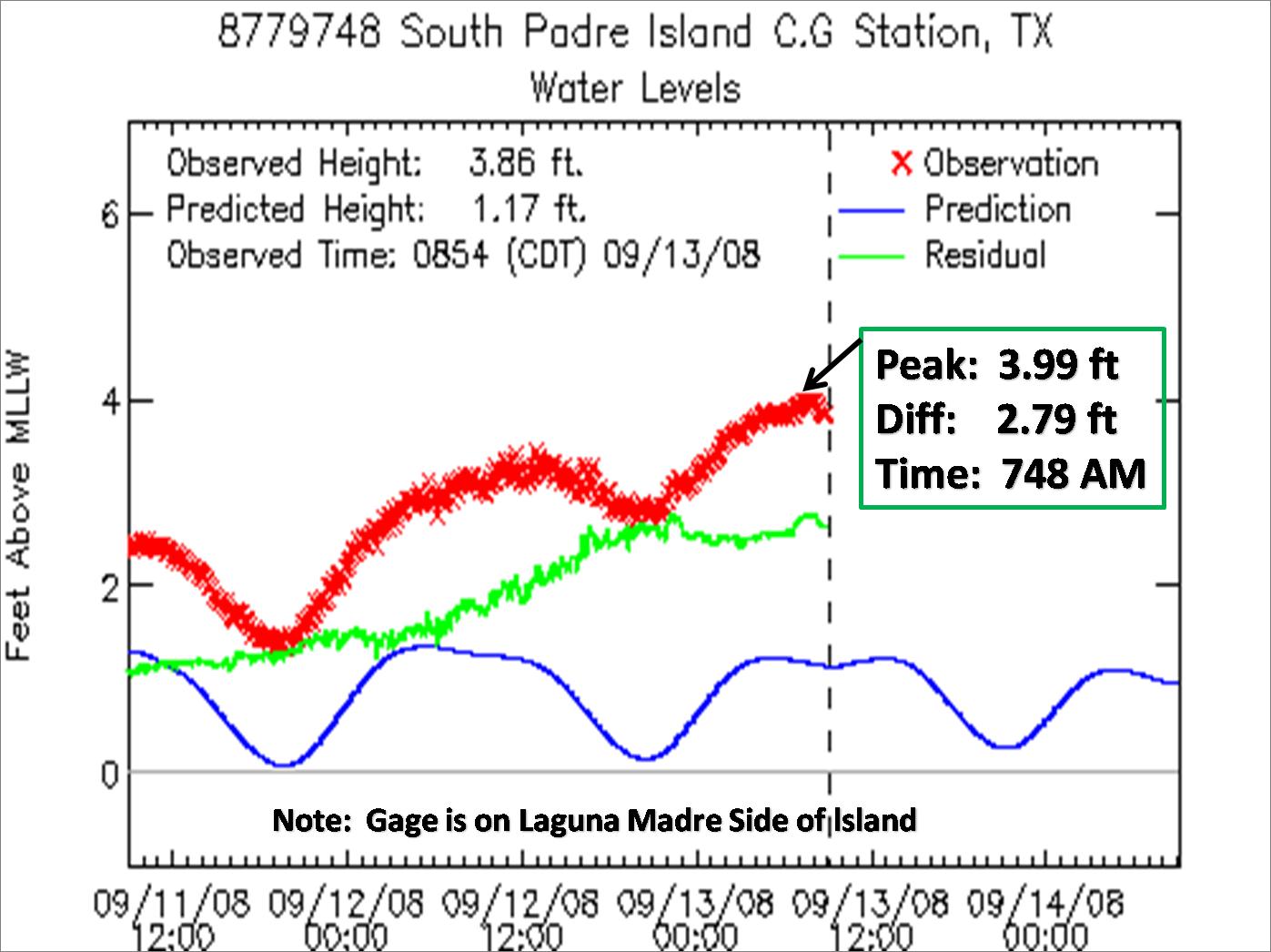 Coastal flooding dangerous surf and beach erosion rakes south south padre island coast guard station nvjuhfo Choice Image
