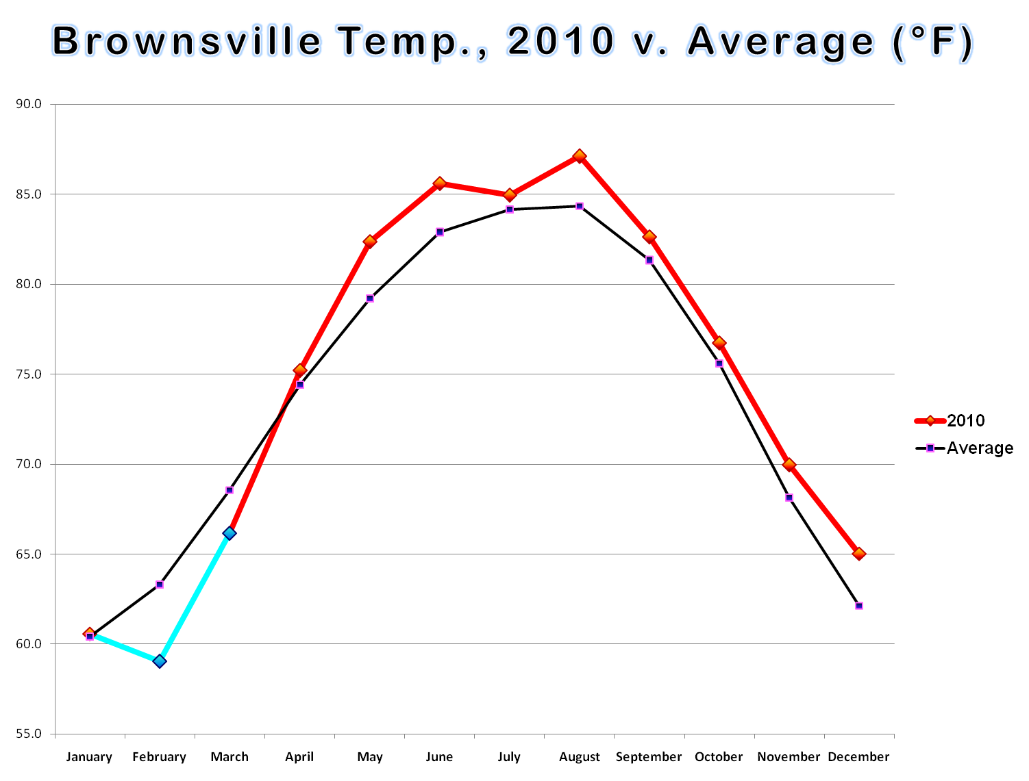 Temperature Bar And Line Graphs For Brownsville Harlingen