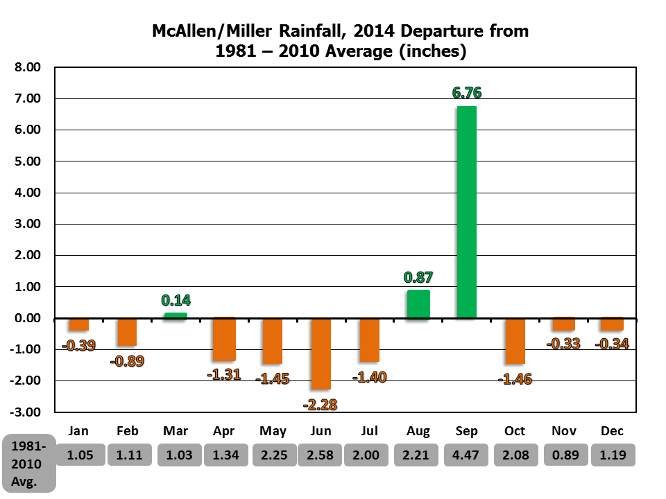 2014 Monthly Average Temperature And Total Rainfall Charts