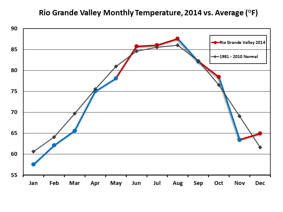 2014 Weather Event And Climate Summary For The Rio Grande