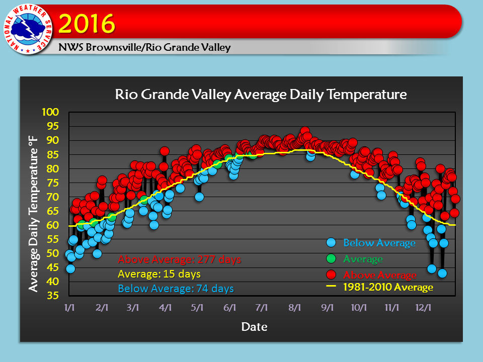 2016 Weather Event And Climate Summary For The Rio Grande Valley