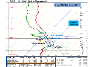 Atmospheric sounding (profile) at Brownsville, taken between 5 and 6 AM on December 8th 2017