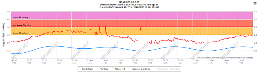 Brazos Santiago tide levels July 25 and 26, 2020