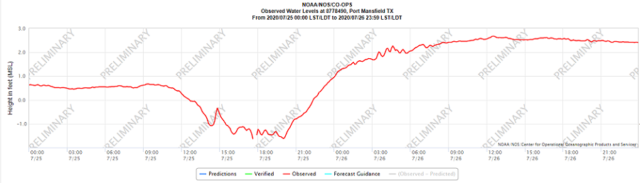 Port Mansfield tide levels July 25 and 26, 2020 (no categories)