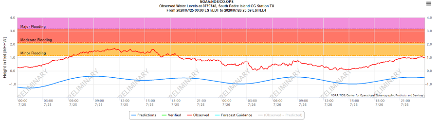 South Padre Island CG Station tide levels July 25 and 26, 2020