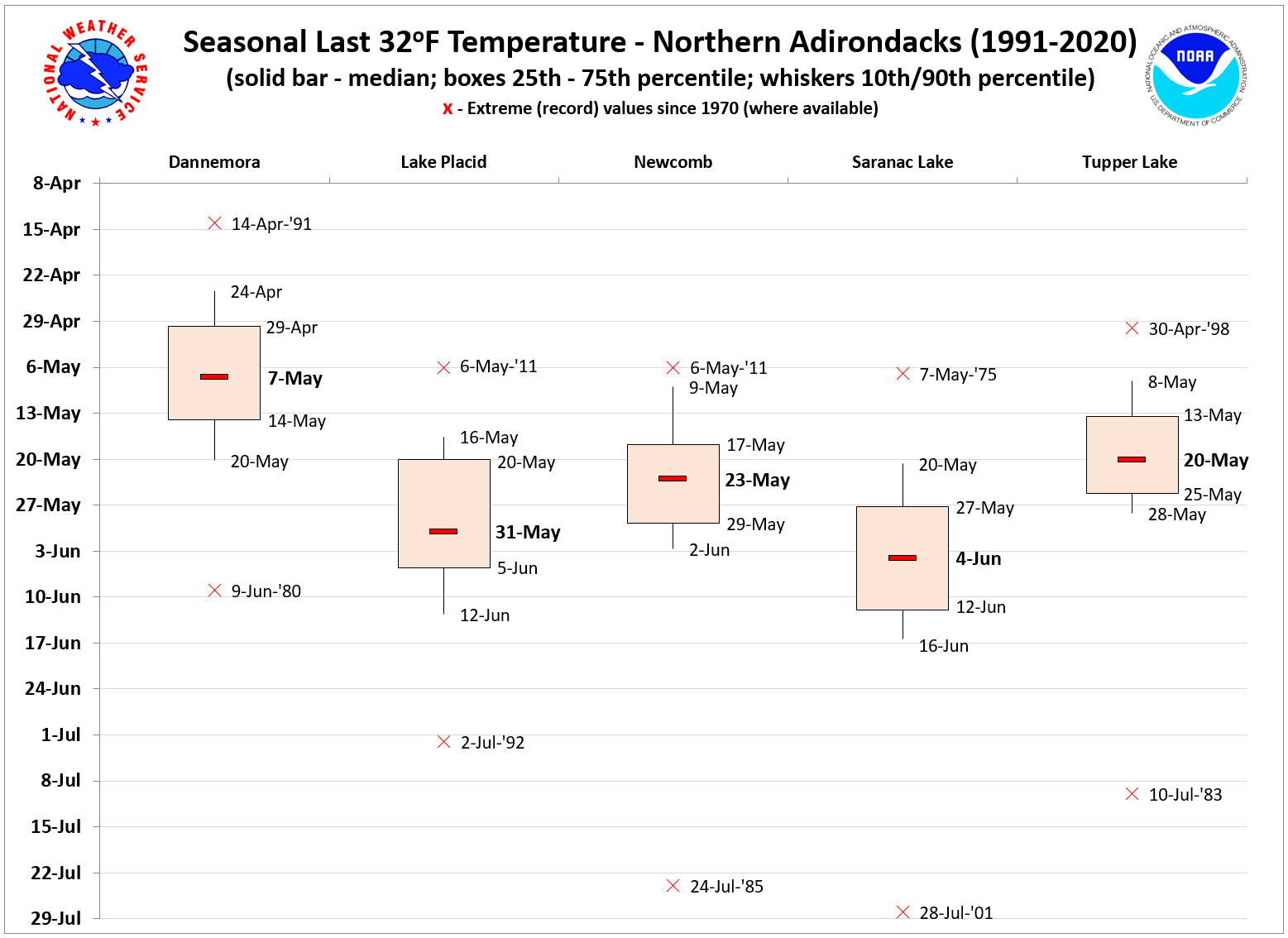 Freeze Climatology for 32 Sites in Northern New York