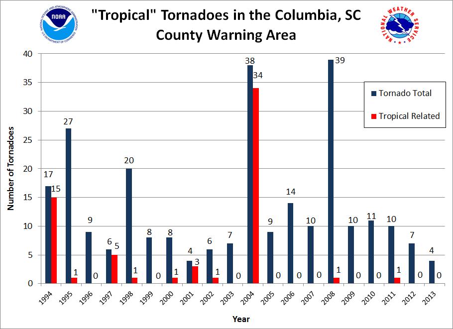 Tropical Tornadoes In The CAE Warning Area - Doppler radar columbia sc