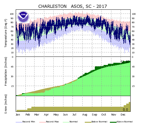 the thumbnail image of the North Charleston Climate Data