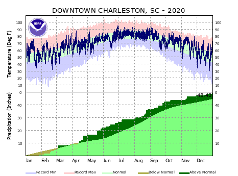 the thumbnail image of the Downtown Charleston Climate Data