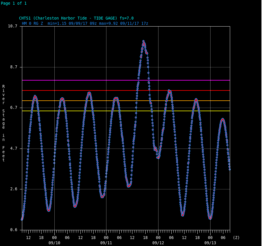 Charleston Harbor Tide Gauge