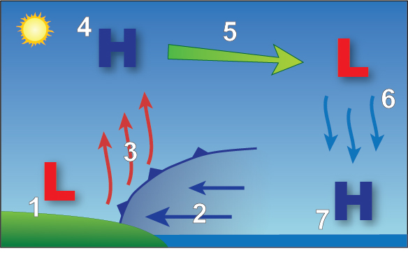 between direction relationship weather wind