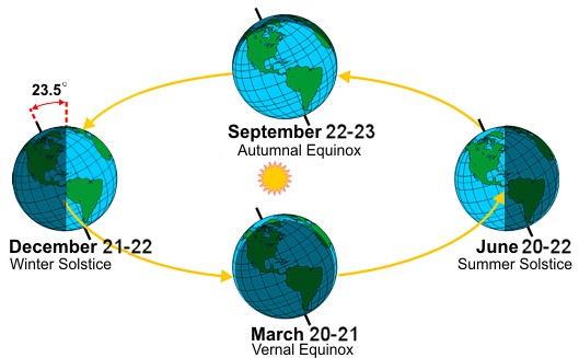 Earth's orbit and the relation to seasons
