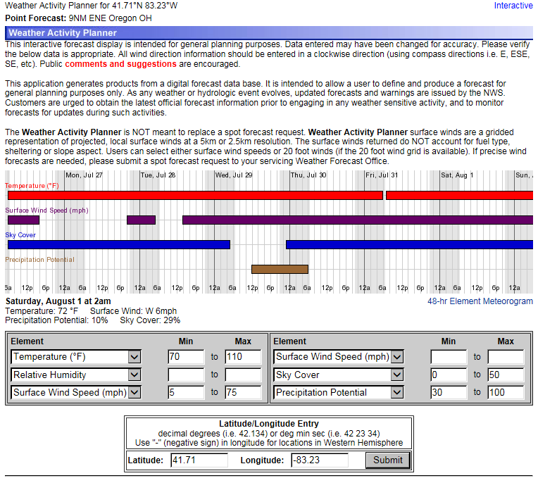 click for Threshold Forecast/Activity Planner