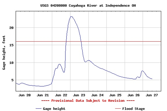 Independence Ohio Hydrograph