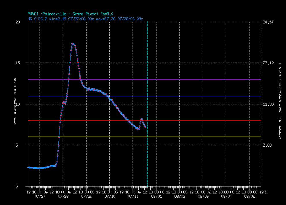 painesville hydrograph for July 27-31, 2006