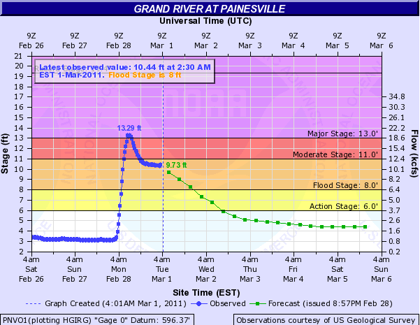 The Grand River at Painesville