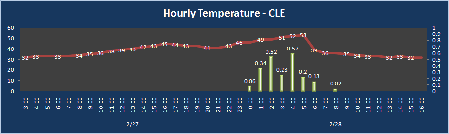 Cleveland temps and precipitation from Feb 28
