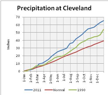 graph of 2011 precipitation at Cleveland compared to normal and 1990
