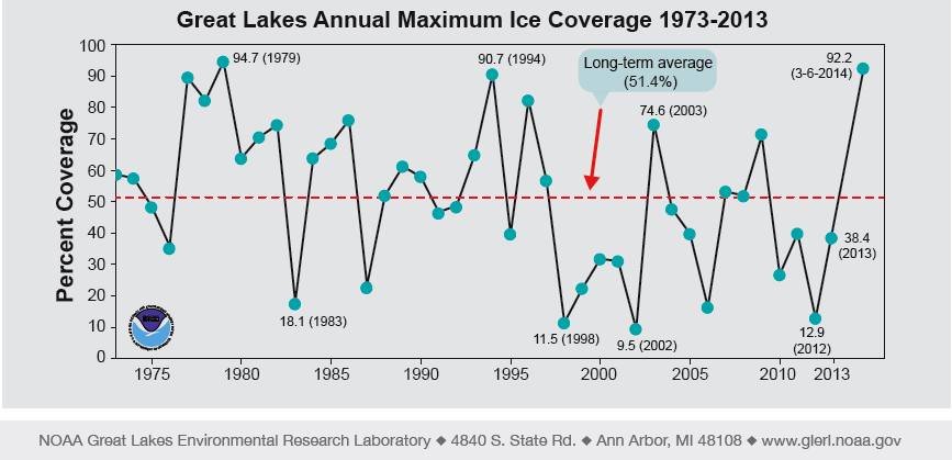Great Lake Ice Cover history back to 1975