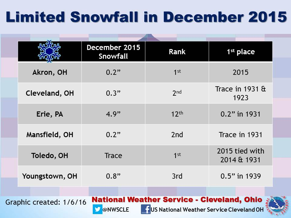 Limited snowfall in December 2015 makes it into record books