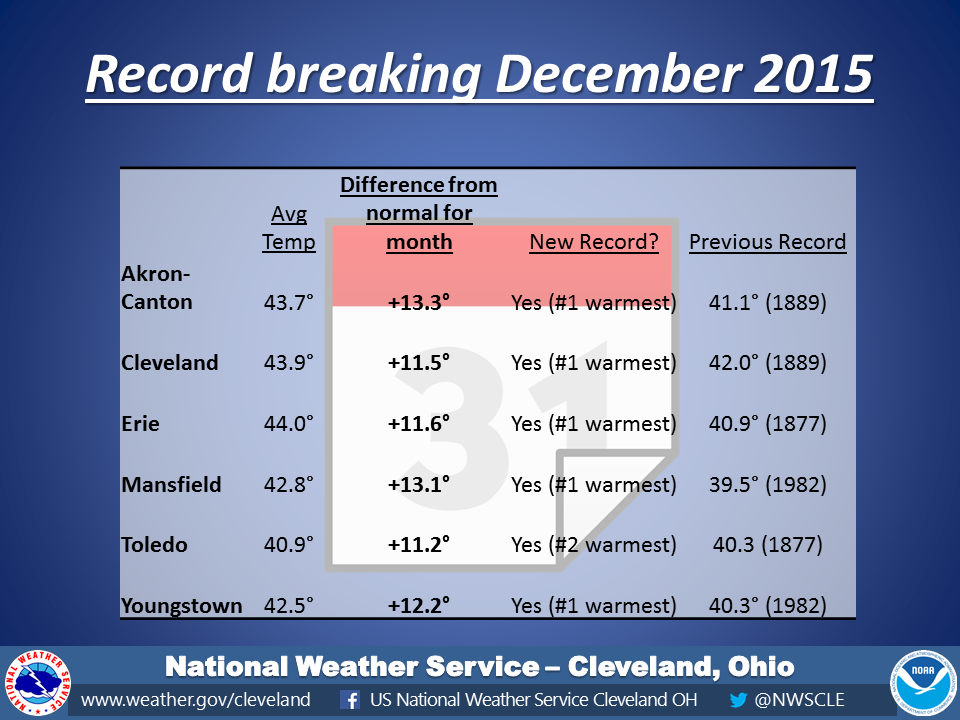 December 2015 Warmth makes it into the record books