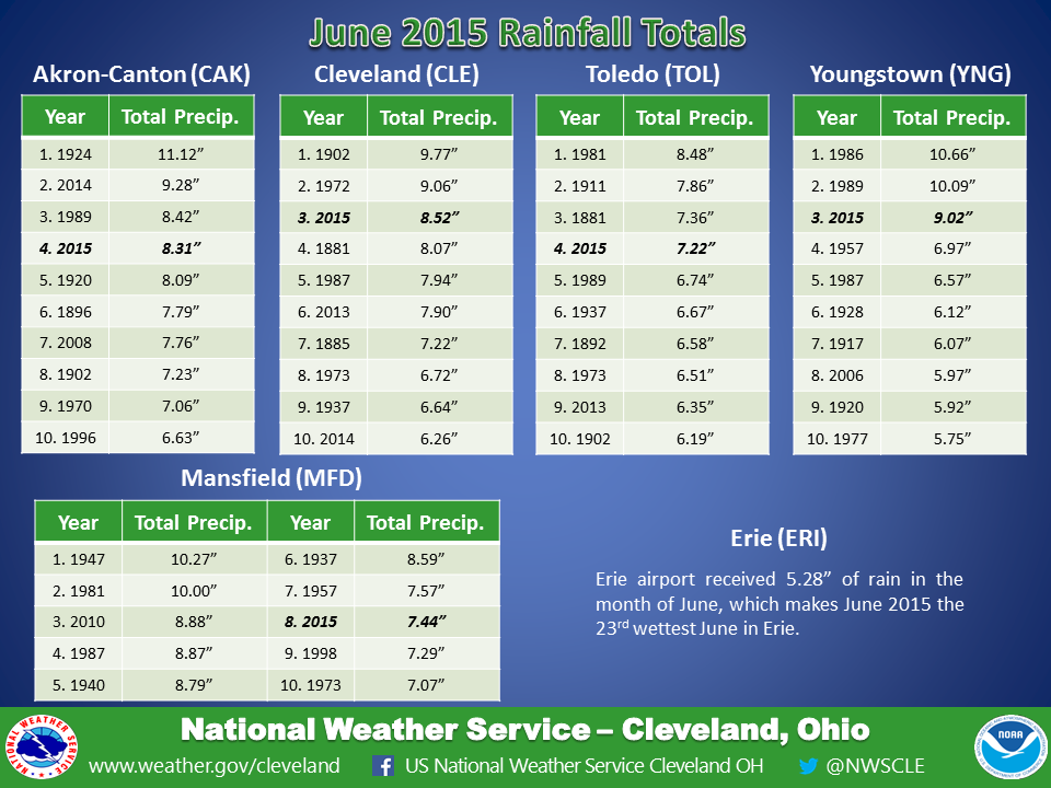 graphic of new top 10 rainfall charts for June for all climate sites