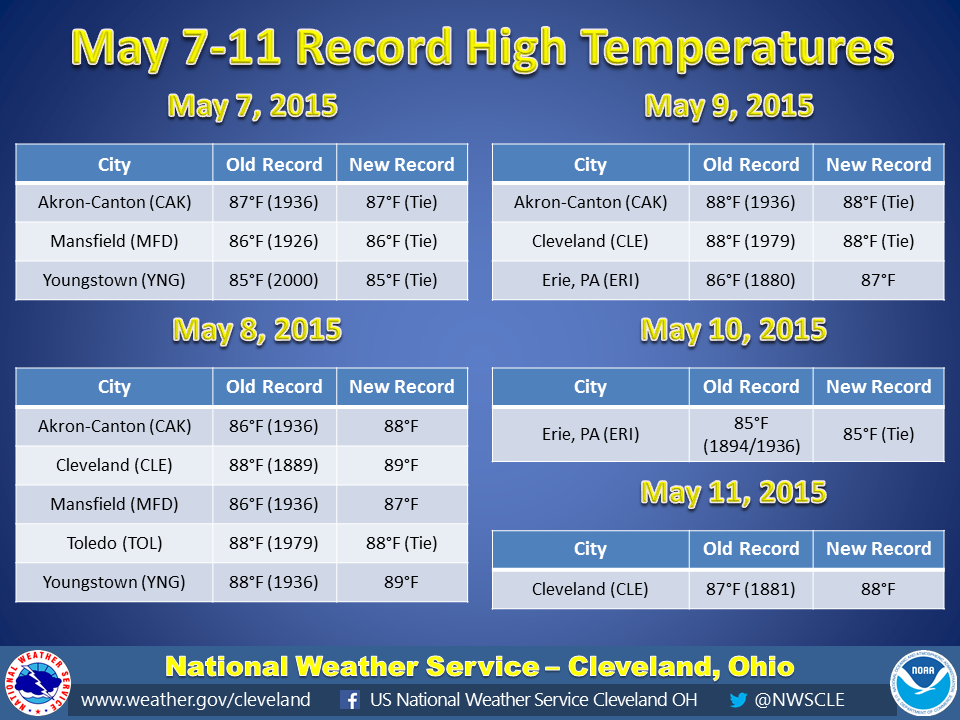 Table of record high temperatures set on May 7-10, 2015. Records at Akron-Canton, Mansfield, and Youngstown were tied on May 7. Records at Akron-Canton, Cleveland, Mansfield, and Youngstown were broken and the record at Toledo was tied on May 8. Records at Akron-Canton and Cleveland were tied and the record was broken at Erie on May 9. The high temperature record was tied at Erie on May 10. The high temperature record was broken at Cleveland on May 11.