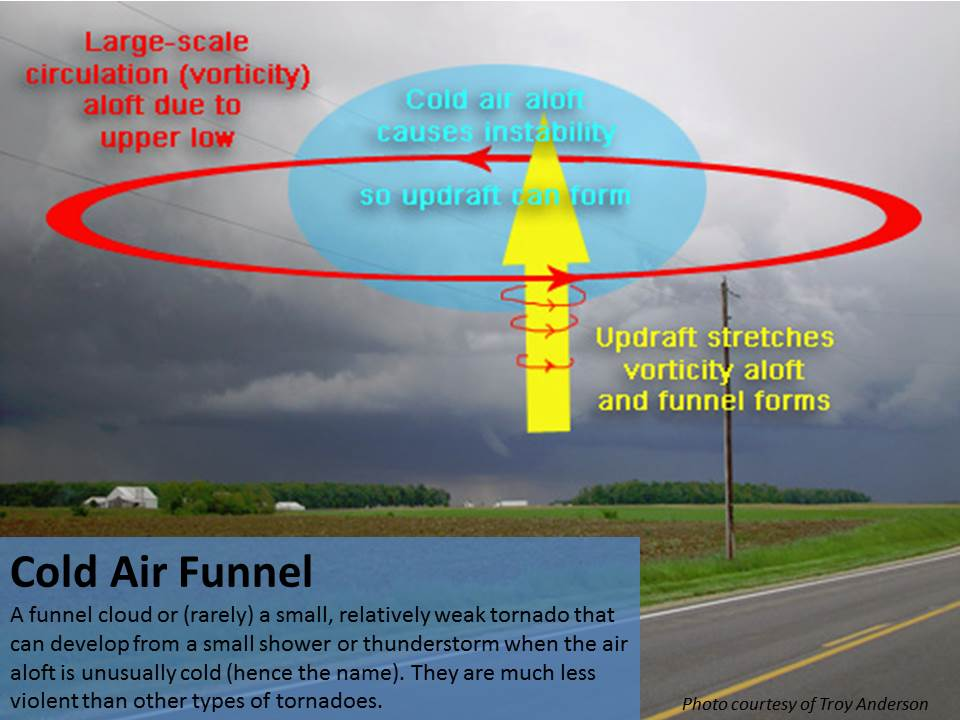 graphic describing cold air funnel formation