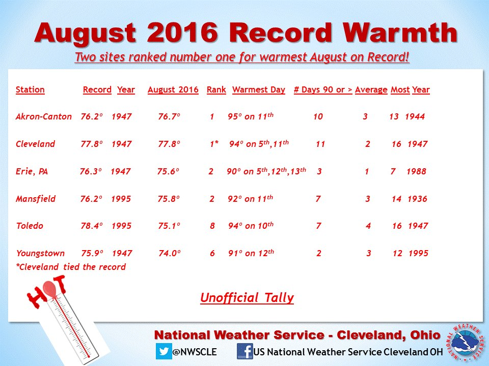 August 2016 Record Warmth