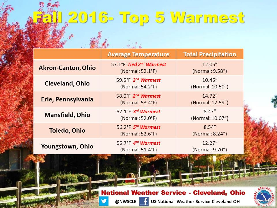 A chart showing the Average Temperature and Total Precipitation for the 6 Climate Sites in Northern Ohio and Northwest PA. All 6 climate sites were the Top 5 Warmest for the Fall Season from September 1 to November 30, 2016.