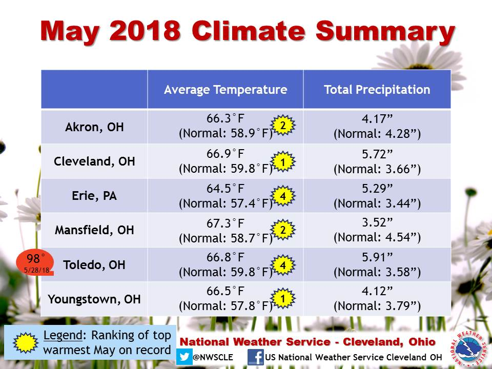 May 2018 Climate Summary table