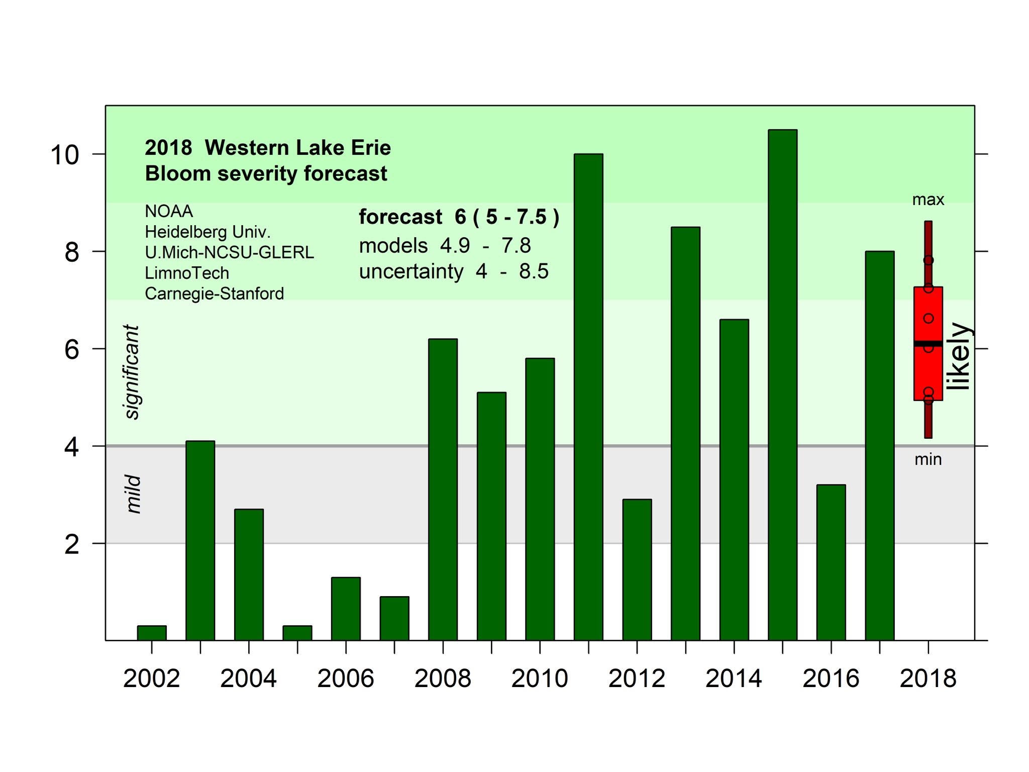 NOS 2018 Lake Erie HAB Seasonal Outlook