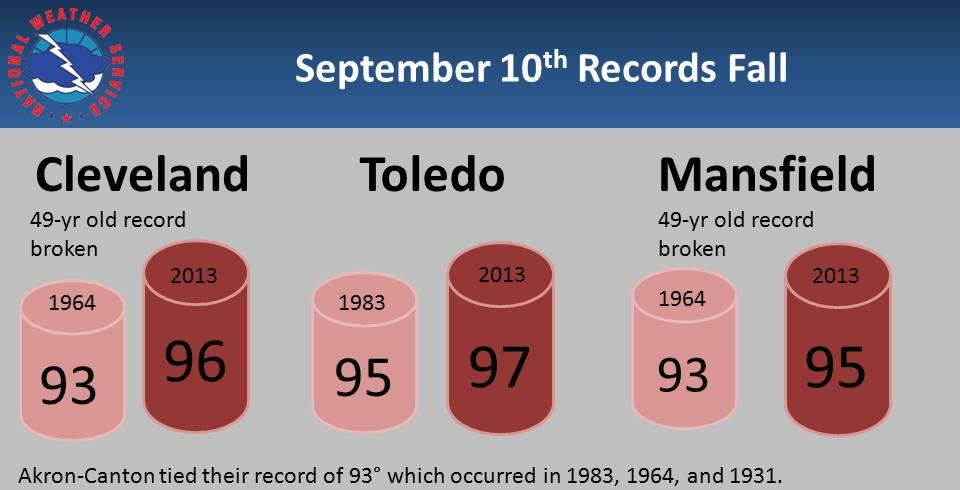 September 10th Records Fall