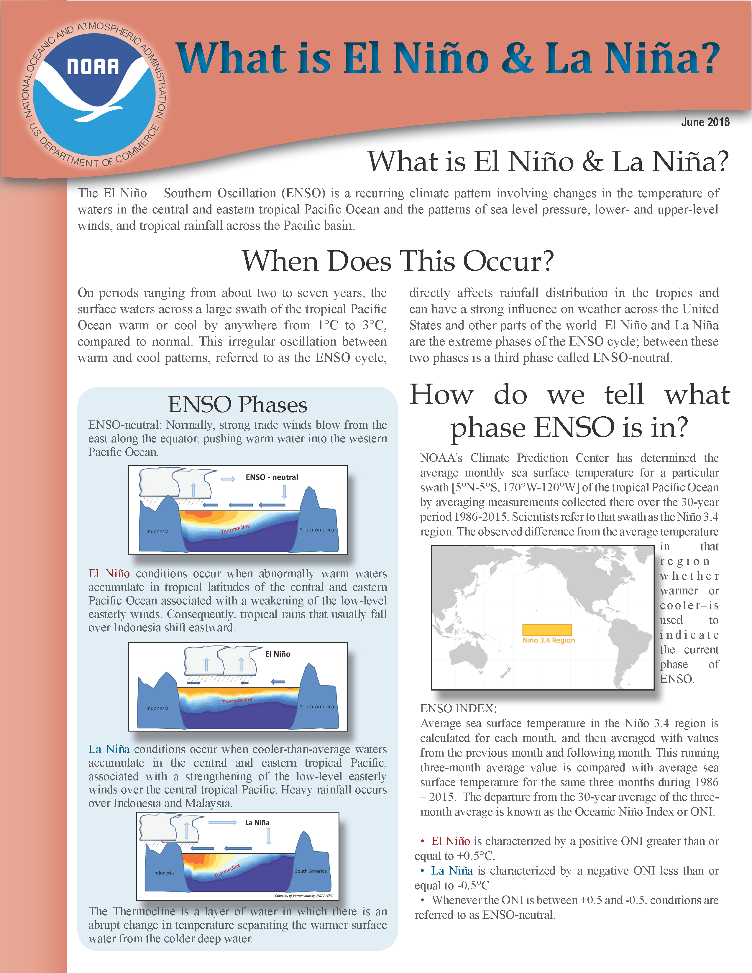 What Is El Nino and La Nina?