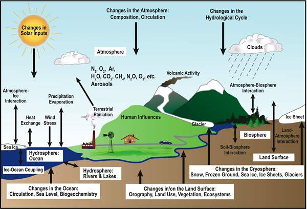 Systematic view of the components of the earth's global weather and climate system which involves mutual interactions between components of the atmosphere, hydrosphere, lithosphere and biosphere. Figure from IPCC WGI AR4 Chapter 1.