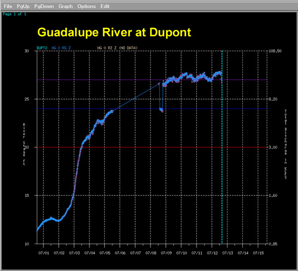 Graph of River